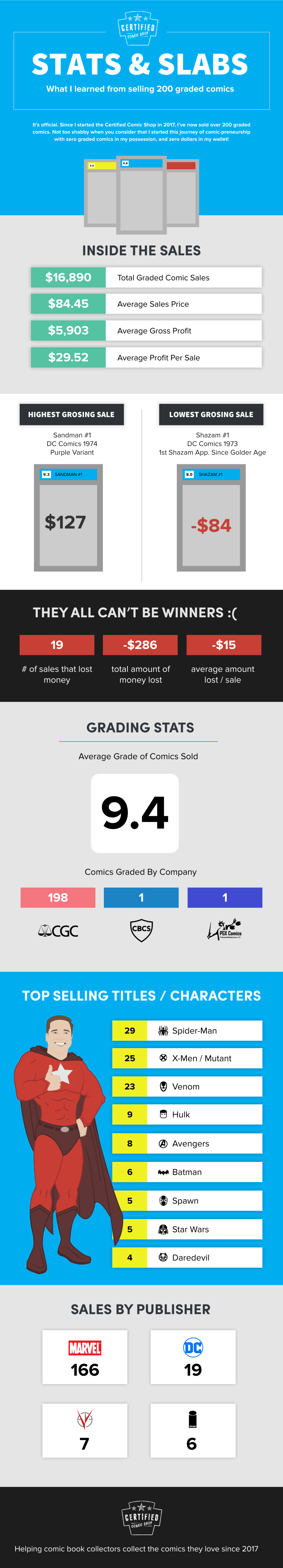 200 Graded Comics Sold Infographic